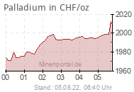 Palladiumpreis in CHF/oz
