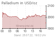 Palladiumpreis in USD/oz